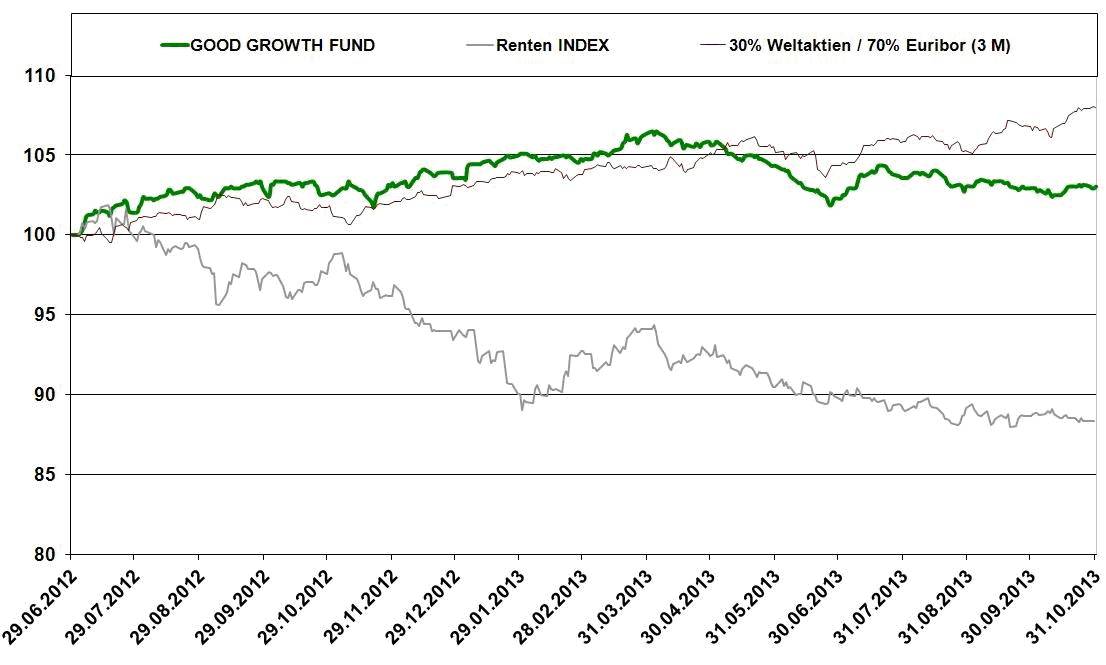 Chart-10-13