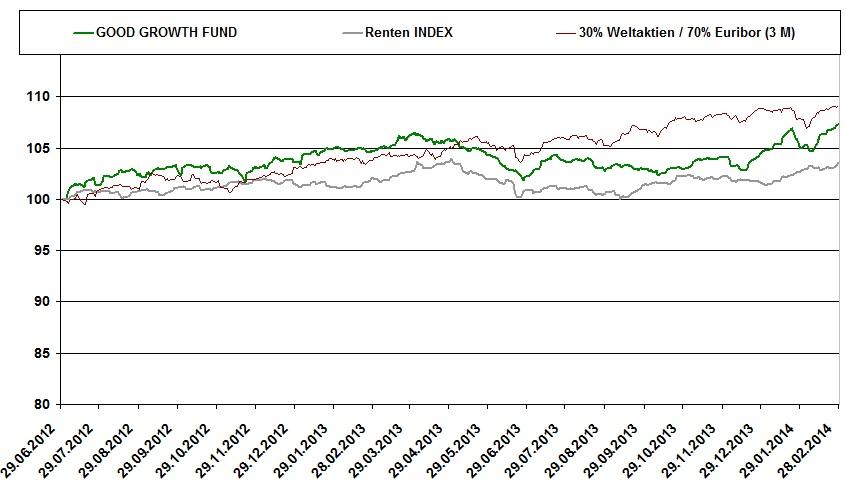 Chart-2-14