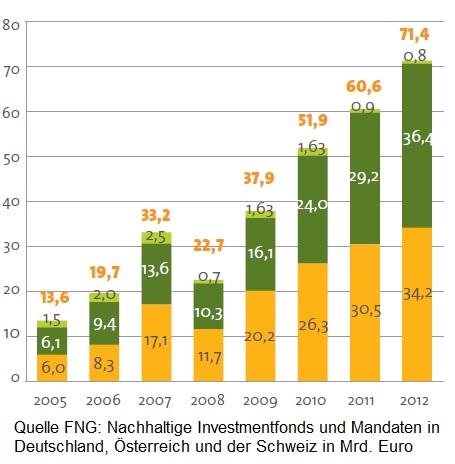 FNG-nachhaltige Investmentfonds